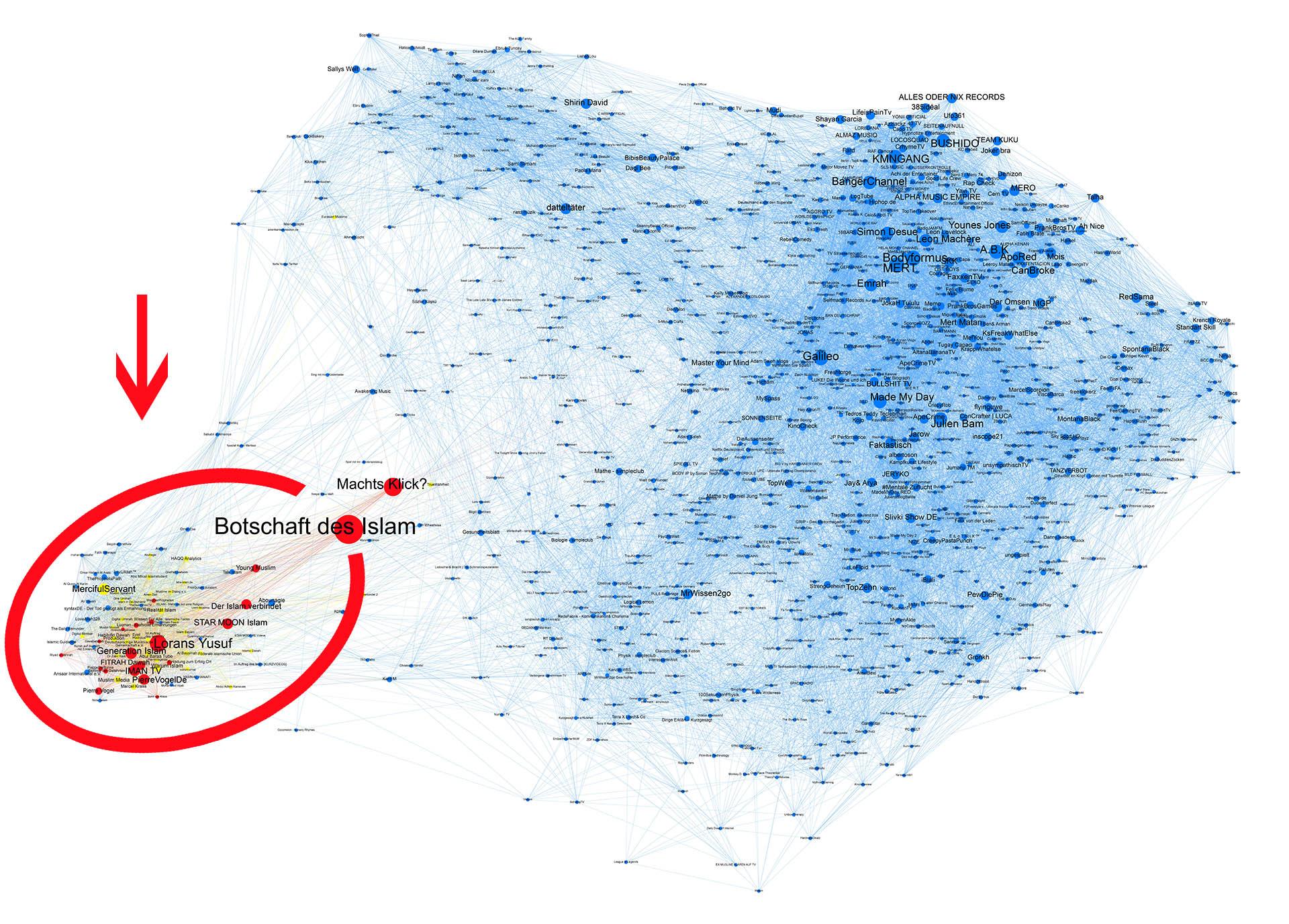 Islamistisches Cluster (mit Pfeil markiert) abgesondert auf der linken Seite des Netzwerkgraphen